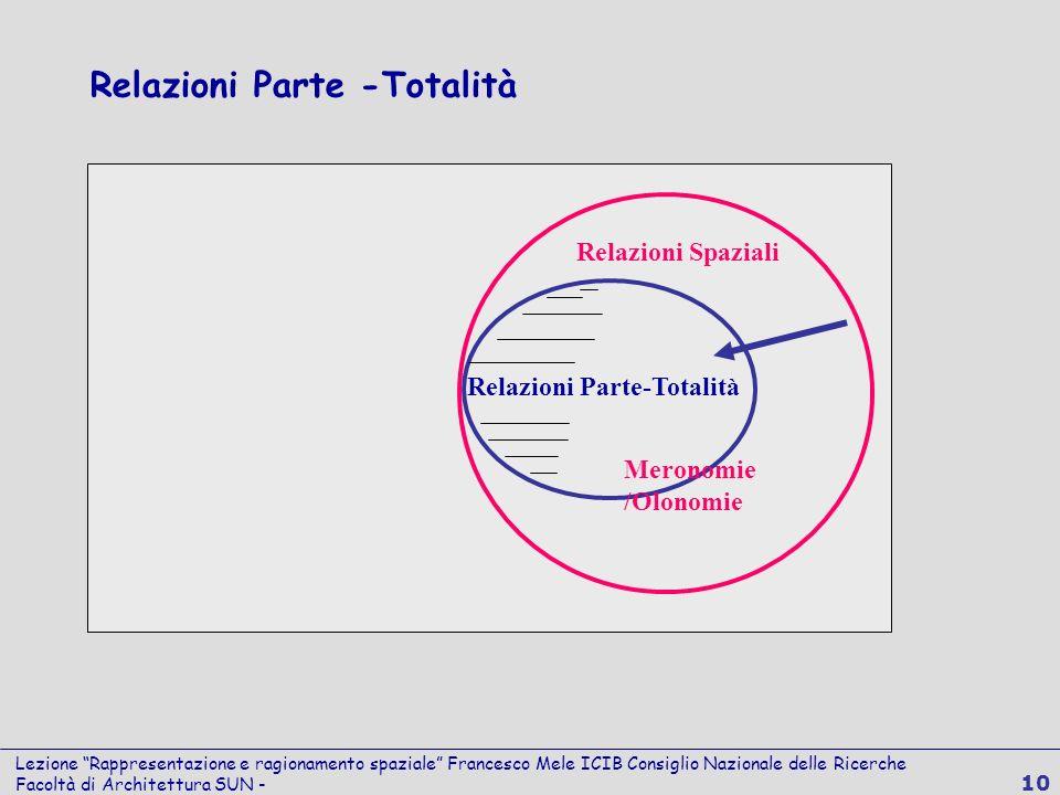 Lezione Rappresentazione e ragionamento spaziale Francesco Mele ICIB Consiglio Nazionale delle Ricerche Facoltà di Architettura SUN - 10 Relazioni Spa