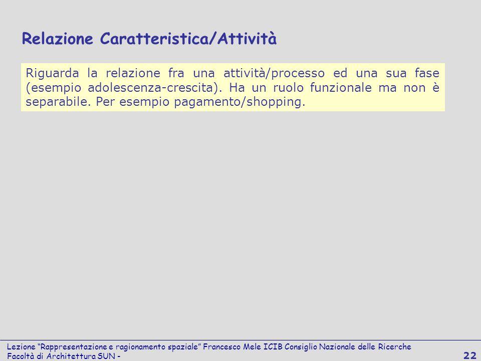 Lezione Rappresentazione e ragionamento spaziale Francesco Mele ICIB Consiglio Nazionale delle Ricerche Facoltà di Architettura SUN - 22 Riguarda la r