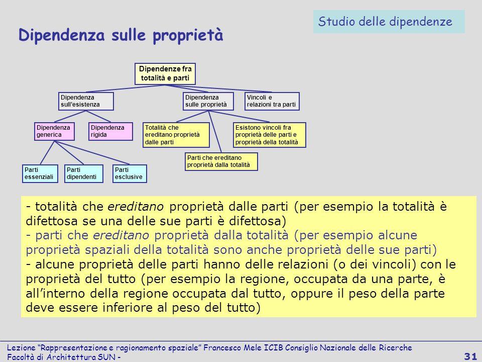 Lezione Rappresentazione e ragionamento spaziale Francesco Mele ICIB Consiglio Nazionale delle Ricerche Facoltà di Architettura SUN - 31 Dipendenza su