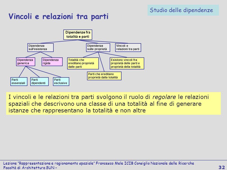 Lezione Rappresentazione e ragionamento spaziale Francesco Mele ICIB Consiglio Nazionale delle Ricerche Facoltà di Architettura SUN - 32 Vincoli e rel