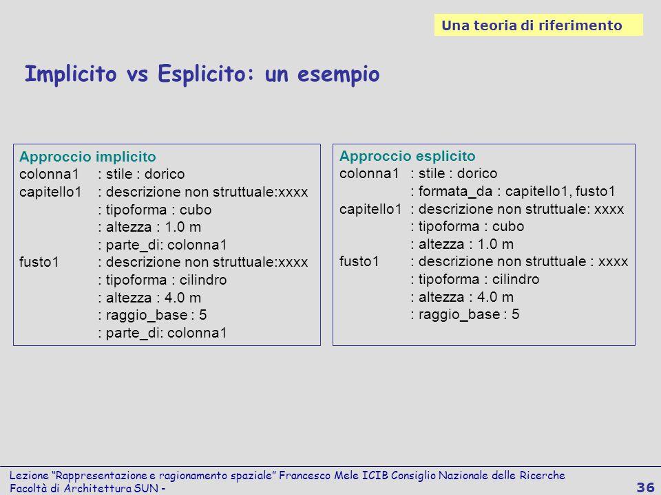 Lezione Rappresentazione e ragionamento spaziale Francesco Mele ICIB Consiglio Nazionale delle Ricerche Facoltà di Architettura SUN - 36 Implicito vs