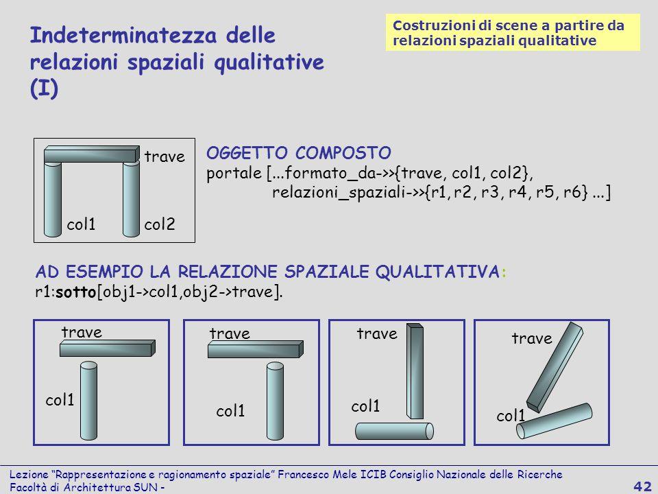 Lezione Rappresentazione e ragionamento spaziale Francesco Mele ICIB Consiglio Nazionale delle Ricerche Facoltà di Architettura SUN - 42 AD ESEMPIO LA