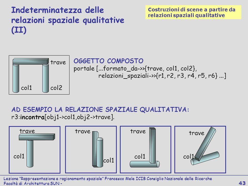 Lezione Rappresentazione e ragionamento spaziale Francesco Mele ICIB Consiglio Nazionale delle Ricerche Facoltà di Architettura SUN - 43 AD ESEMPIO LA