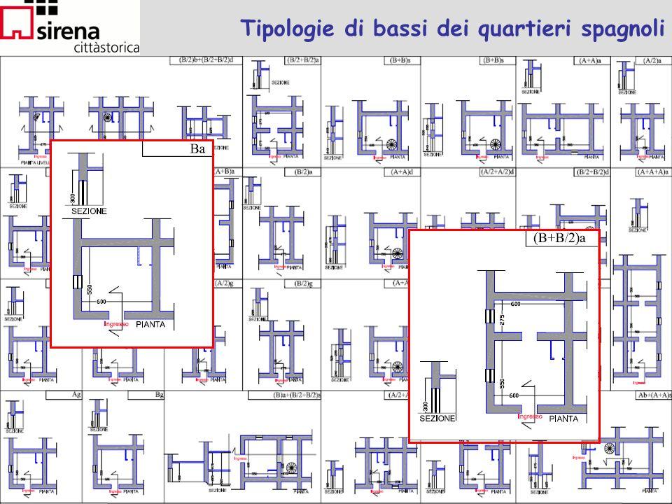Lezione Rappresentazione e ragionamento spaziale Francesco Mele ICIB Consiglio Nazionale delle Ricerche Facoltà di Architettura SUN - 52 Tipologie di