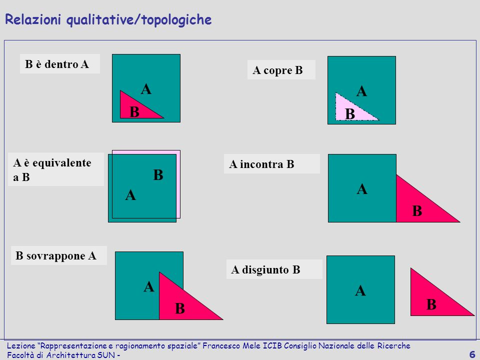 Lezione Rappresentazione e ragionamento spaziale Francesco Mele ICIB Consiglio Nazionale delle Ricerche Facoltà di Architettura SUN - 6 A A B A A B A
