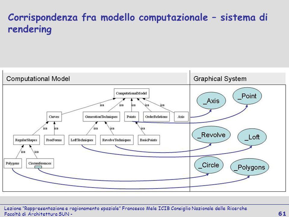 Lezione Rappresentazione e ragionamento spaziale Francesco Mele ICIB Consiglio Nazionale delle Ricerche Facoltà di Architettura SUN - 61 Corrispondenz