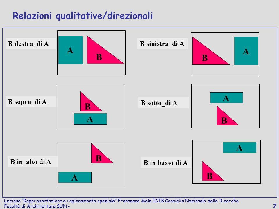 Lezione Rappresentazione e ragionamento spaziale Francesco Mele ICIB Consiglio Nazionale delle Ricerche Facoltà di Architettura SUN - 7 B B destra_di