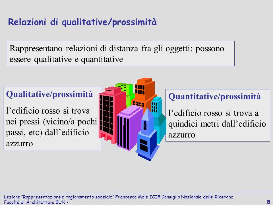 Lezione Rappresentazione e ragionamento spaziale Francesco Mele ICIB Consiglio Nazionale delle Ricerche Facoltà di Architettura SUN - 8 Qualitative/pr