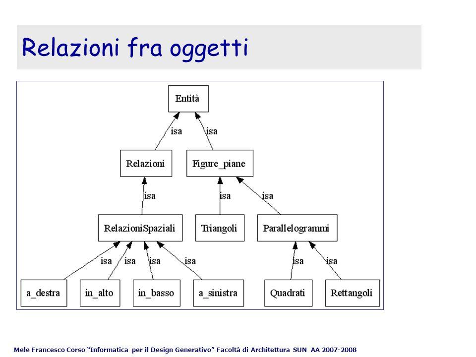 Mele Francesco Corso Informatica per il Design Generativo Facoltà di Architettura SUN AA 2007-2008 Relazioni fra oggetti