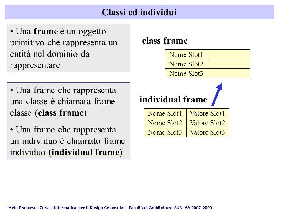 Mele Francesco Corso Informatica per il Design Generativo Facoltà di Architettura SUN AA 2007-2008 Classi ed individui class frame Una frame è un oggetto primitivo che rappresenta un entità nel dominio da rappresentare Una frame che rappresenta una classe è chiamata frame classe (class frame) Una frame che rappresenta un individuo è chiamato frame individuo (individual frame) Nome Slot1 Nome Slot2 Nome Slot3 Valore Slot1 Valore Slot2 Valore Slot3 Nome Slot1 Nome Slot2 Nome Slot3 individual frame