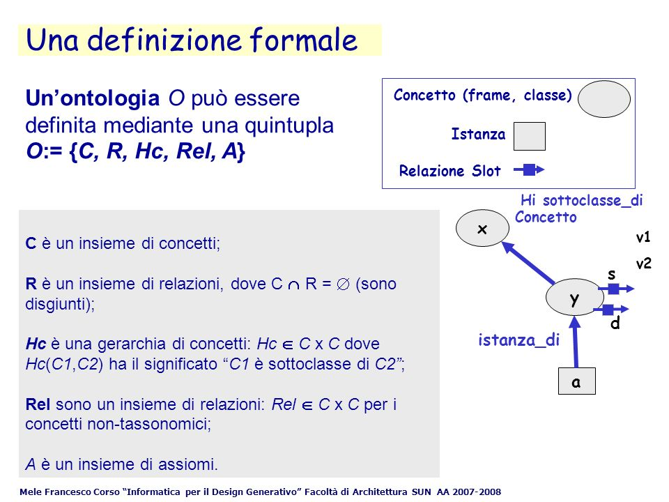 Mele Francesco Corso Informatica per il Design Generativo Facoltà di Architettura SUN AA 2007-2008 Unontologia O può essere definita mediante una quintupla O:= {C, R, Hc, Rel, A} C è un insieme di concetti; R è un insieme di relazioni, dove C R = (sono disgiunti); Hc è una gerarchia di concetti: Hc C x C dove Hc(C1,C2) ha il significato C1 è sottoclasse di C2; Rel sono un insieme di relazioni: Rel C x C per i concetti non-tassonomici; A è un insieme di assiomi.