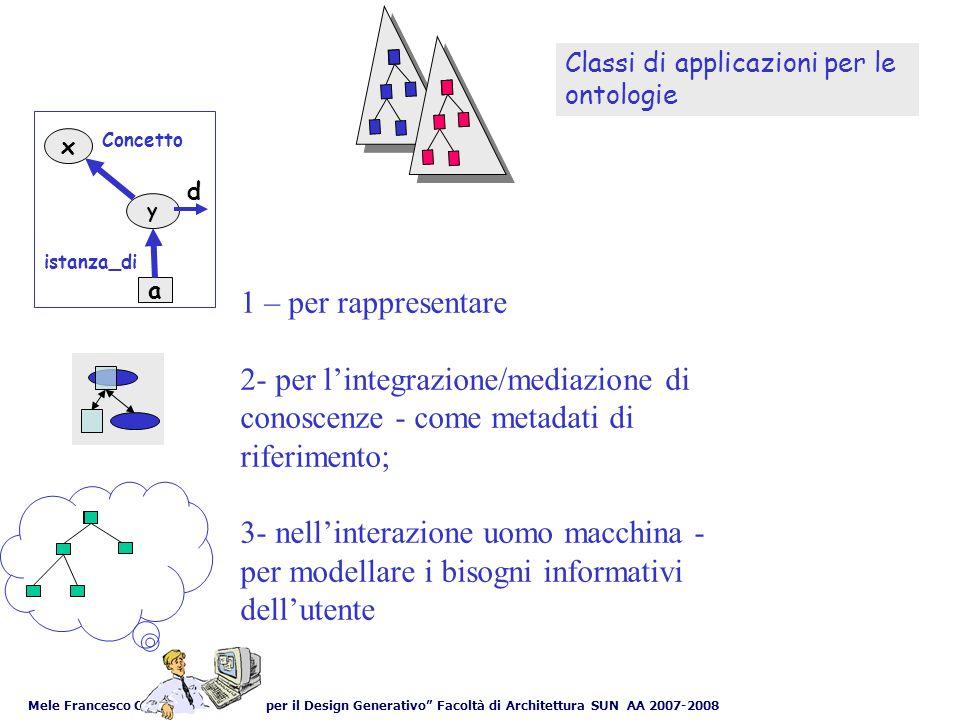 Mele Francesco Corso Informatica per il Design Generativo Facoltà di Architettura SUN AA 2007-2008