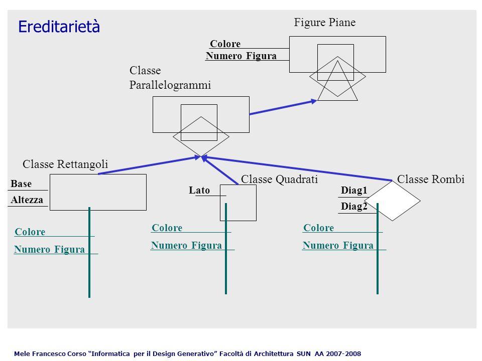 Mele Francesco Corso Informatica per il Design Generativo Facoltà di Architettura SUN AA 2007-2008 Classi primitive e non primitive Criterialità: gli slot di un frame, oltre ad assumere condizioni necessarie, assumono anche condizioni sufficienti [ x C(x) y 1 R 1 (x, y 1 )..