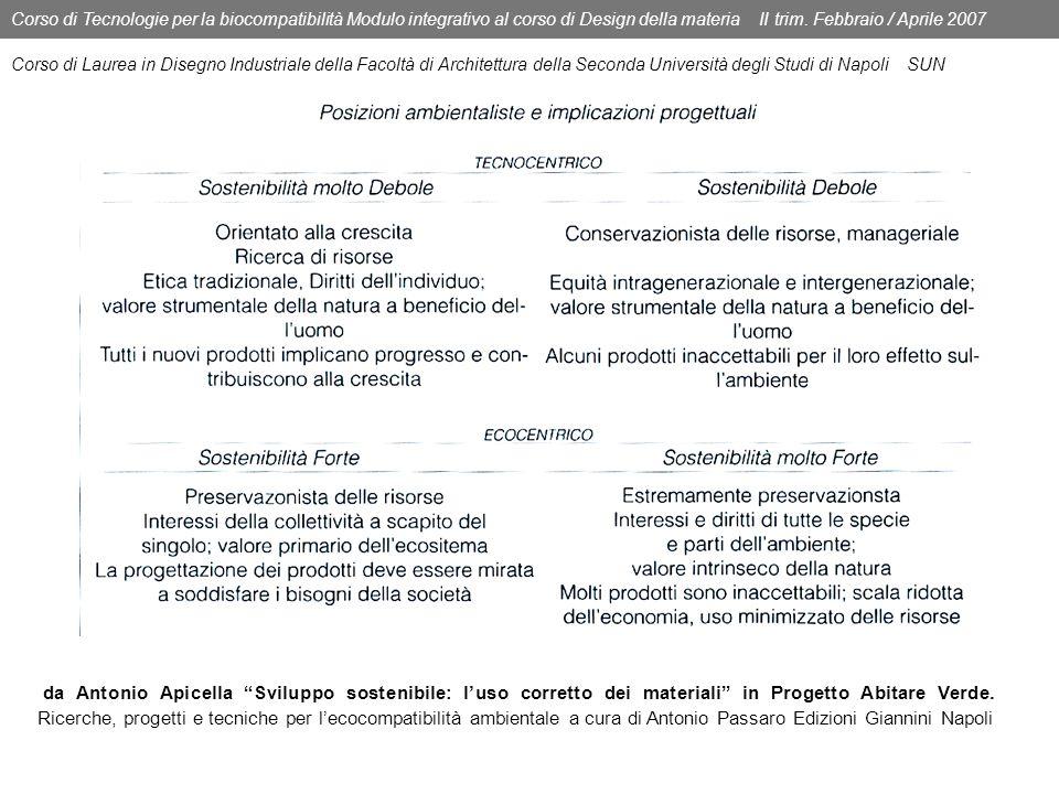 Corso di Tecnologie per la biocompatibilità Modulo integrativo al corso di Design della materia II trim. Febbraio / Aprile 2007 Corso di Laurea in Dis