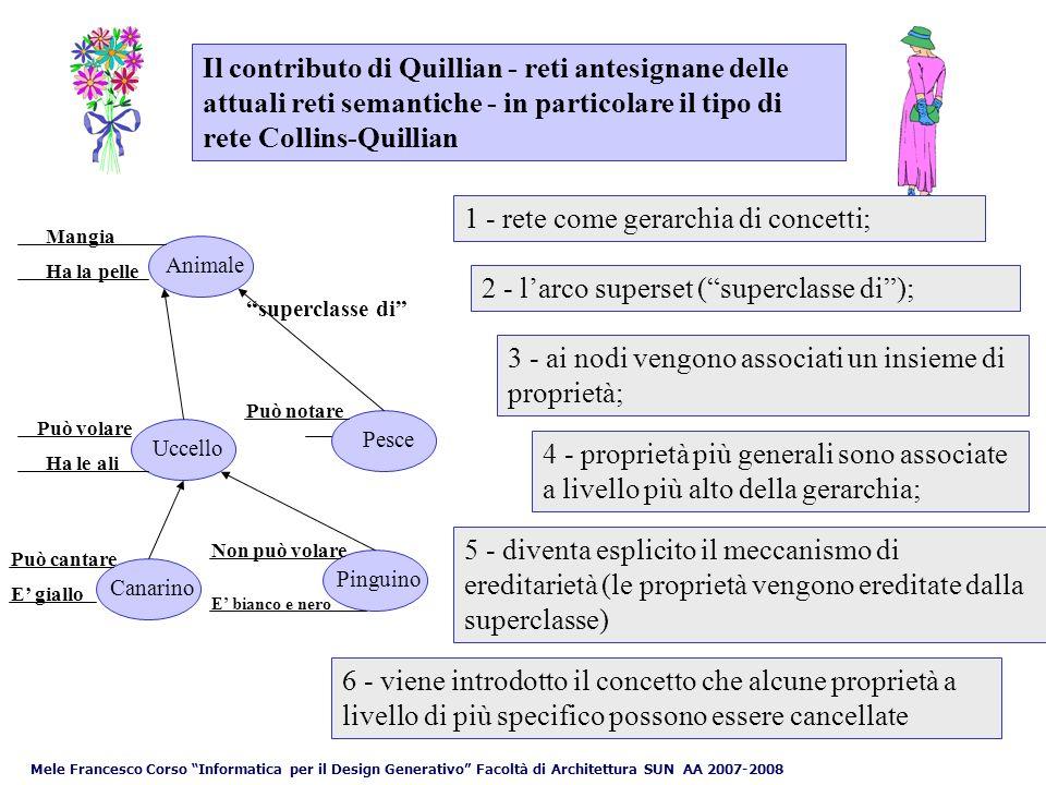 Mele Francesco Corso Informatica per il Design Generativo Facoltà di Architettura SUN AA 2007-2008 Il contributo di Carbonell (1970 SCHOLAR - didattica assistita dal calcolatore) UccelloCanarino Animale superclasse di è un TITTY Concept Unit (Classe) Example Unit (Istanza)