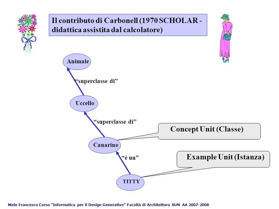 Mele Francesco Corso Informatica per il Design Generativo Facoltà di Architettura SUN AA 2007-2008 Discendenti e sinonimi del Concept Unit Uccello Canarino superclasse di è un TITTY Unit Example Unit Frame - linguaggi basati su frame; Entità (dominio) - modelli E-R (Entità-Relazione); Nodo - reti Semantiche; Classe - sistemi orientati ad oggetti Topic - Mappe tematiche (Topic Maps)