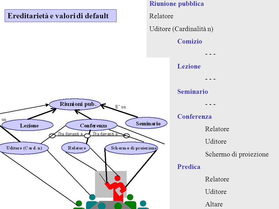 Mele Francesco Corso Informatica per il Design Generativo Facoltà di Architettura SUN AA 2007-2008 Le Frame confermano alcune intuizioni delle reti semantiche: rete di tipo gerarchica (anche se le frame - implicitamente - tendono a costruire un unico sistema di frame); la nozione di frame conferma la concept unit come ruolo centrale nei sistemi di rappresentazione (le frame anche se più sofisticate delle concept unit hanno una corrispondenza naturale con esse.