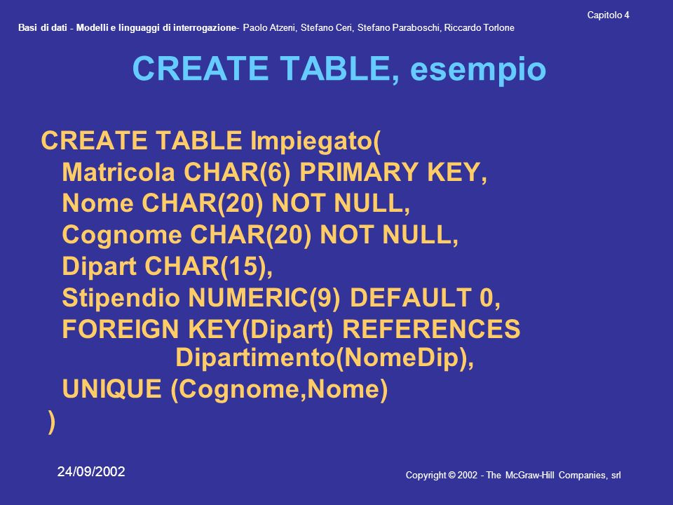 Basi di dati - Modelli e linguaggi di interrogazione- Paolo Atzeni, Stefano Ceri, Stefano Paraboschi, Riccardo Torlone Copyright © 2002 - The McGraw-Hill Companies, srl Capitolo 4 24/09/2002 CREATE TABLE, esempio CREATE TABLE Impiegato( Matricola CHAR(6) PRIMARY KEY, Nome CHAR(20) NOT NULL, Cognome CHAR(20) NOT NULL, Dipart CHAR(15), Stipendio NUMERIC(9) DEFAULT 0, FOREIGN KEY(Dipart) REFERENCES Dipartimento(NomeDip), UNIQUE (Cognome,Nome) )