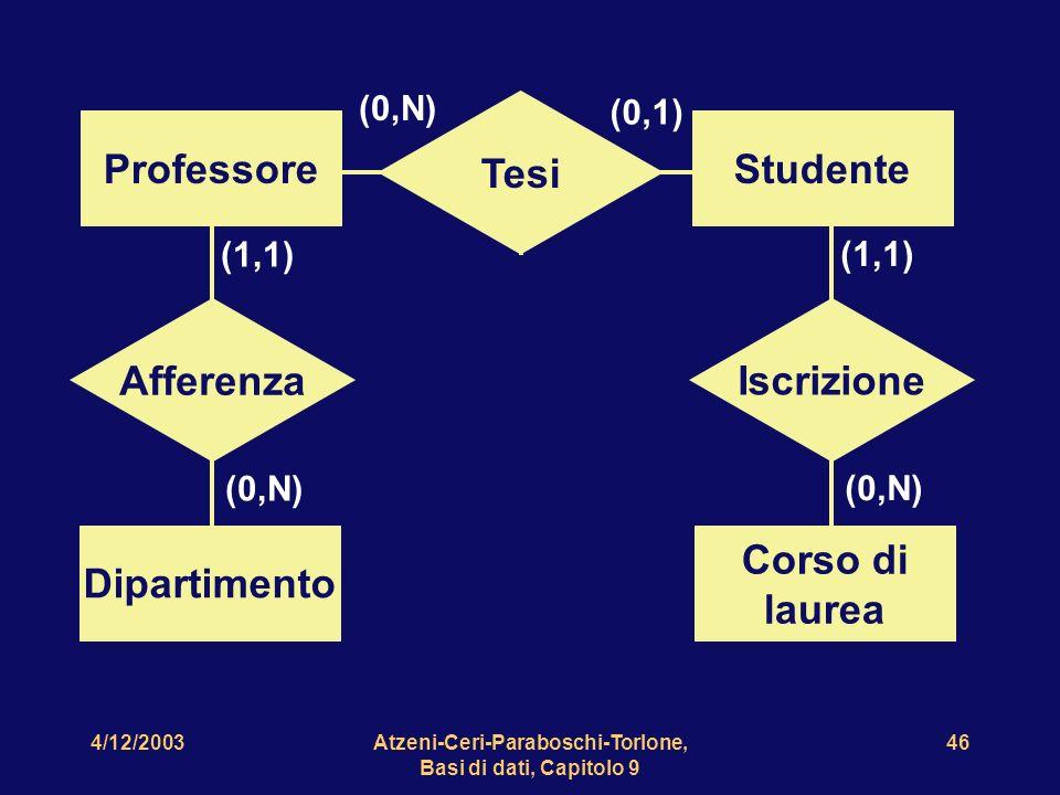 4/12/2003Atzeni-Ceri-Paraboschi-Torlone, Basi di dati, Capitolo 9 46 ProfessoreStudente Tesi (0,N) (0,1) Dipartimento Afferenza (0,N) (1,1) Corso di l