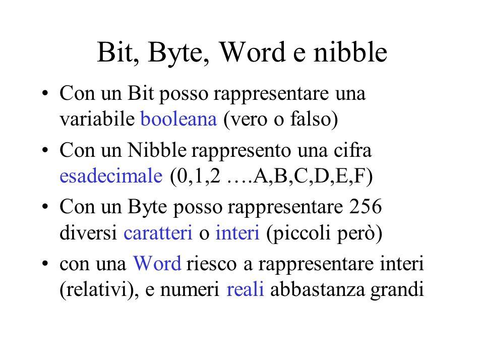 Bit, Byte, Word e nibble Con un Bit posso rappresentare una variabile booleana (vero o falso) Con un Nibble rappresento una cifra esadecimale (0,1,2 ….A,B,C,D,E,F) Con un Byte posso rappresentare 256 diversi caratteri o interi (piccoli però) con una Word riesco a rappresentare interi (relativi), e numeri reali abbastanza grandi