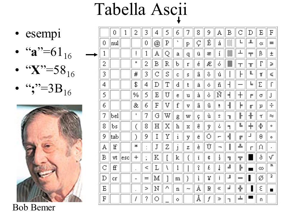 Tabella Ascii esempi a=61 16 X=58 16 ;=3B 16 Bob Bemer