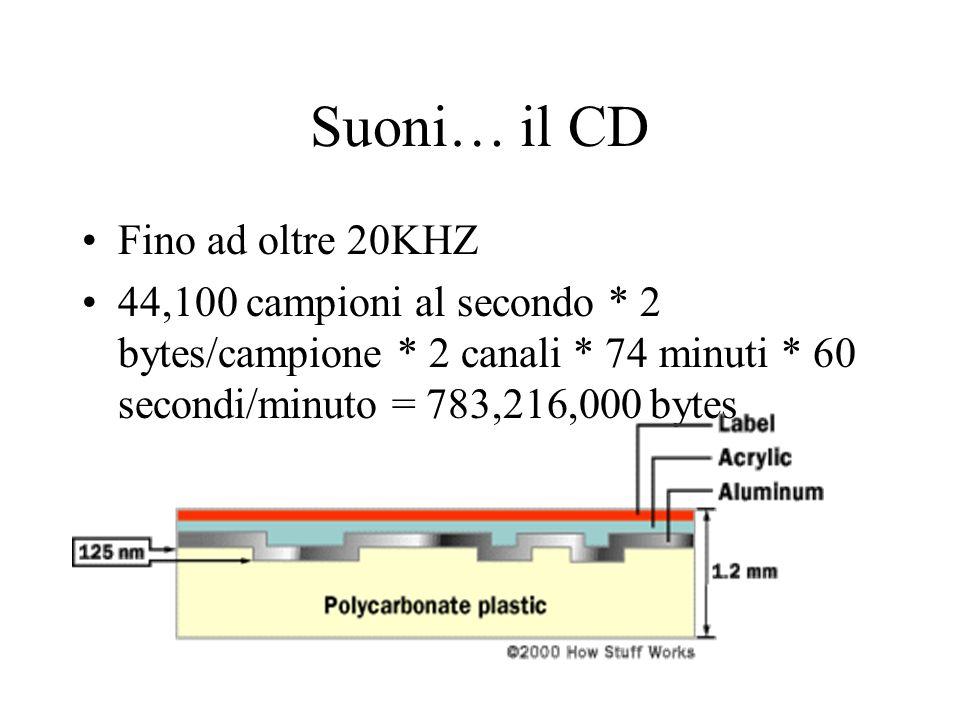 Suoni… il CD Fino ad oltre 20KHZ 44,100 campioni al secondo * 2 bytes/campione * 2 canali * 74 minuti * 60 secondi/minuto = 783,216,000 bytes