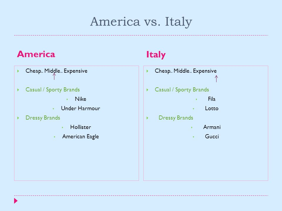 America vs. Italy America Italy Cheap.. Middle.. Expensive Casual / Sporty Brands Nike Under Harmour Dressy Brands Hollister American Eagle Cheap.. Mi