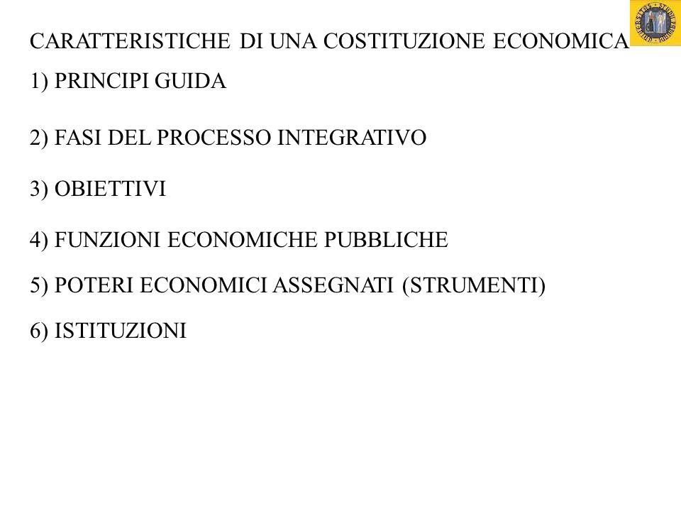 CARATTERISTICHE DI UNA COSTITUZIONE ECONOMICA 1) PRINCIPI GUIDA 2) FASI DEL PROCESSO INTEGRATIVO 3) OBIETTIVI 4) FUNZIONI ECONOMICHE PUBBLICHE 5) POTERI ECONOMICI ASSEGNATI (STRUMENTI) 6) ISTITUZIONI