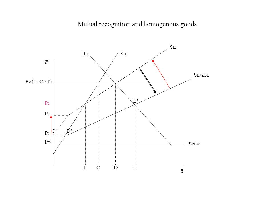 Mutual recognition and homogenous goods P q SHSH S ROW DHDH P W (1+CET) CDFE PWPW S H+exc/L S L2 P3P3 P1P1 CD P2P2 E