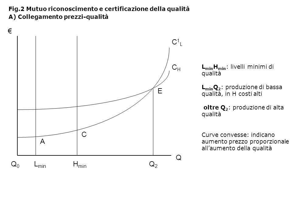 L min H min : livelli minimi di qualità L min Q 2 : produzione di bassa qualità, in H costi alti oltre Q 2 : produzione di alta qualità Curve convesse: indicano aumento prezzo proporzionale allaumento della qualità Fig.2 Mutuo riconoscimento e certificazione della qualità A) Collegamento prezzi-qualità Q Q0Q0 L min H min Q2Q2 A C E C1LC1L CHCH