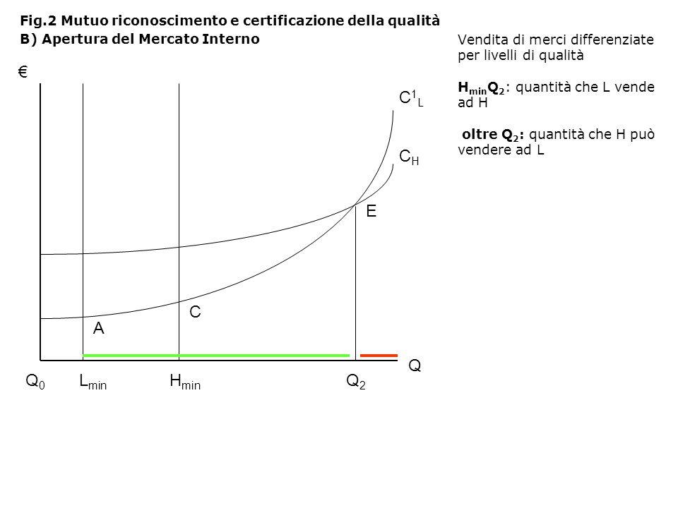 Vendita di merci differenziate per livelli di qualità H min Q 2 : quantità che L vende ad H oltre Q 2 : quantità che H può vendere ad L Fig.2 Mutuo riconoscimento e certificazione della qualità B) Apertura del Mercato Interno Q Q0Q0 L min H min Q2Q2 A C E C1LC1L CHCH