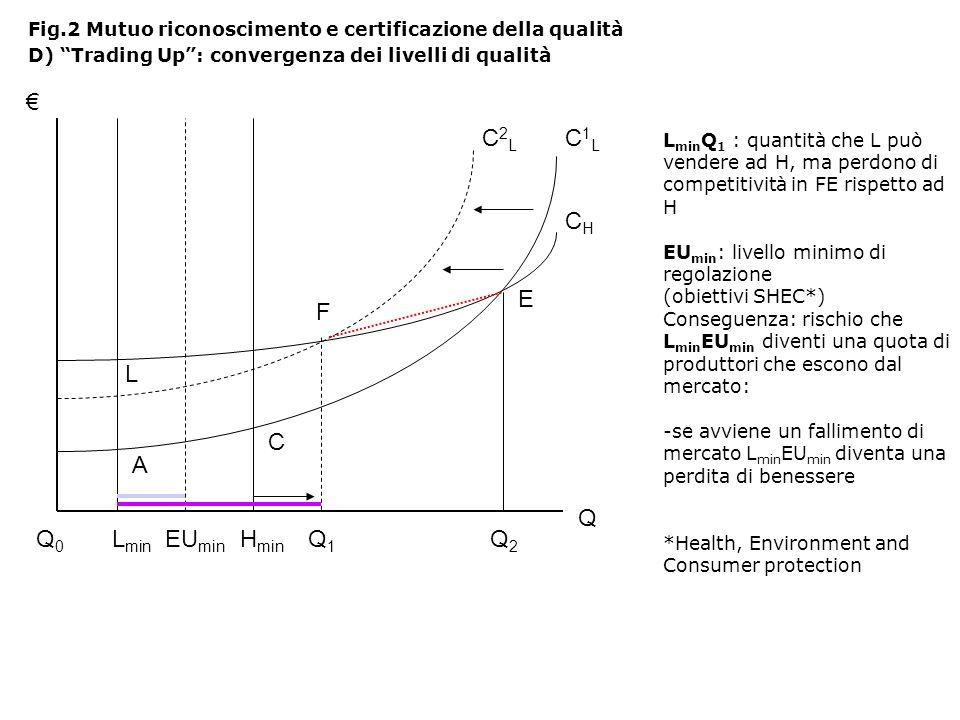 L min Q 1 : quantità che L può vendere ad H, ma perdono di competitività in FE rispetto ad H EU min : livello minimo di regolazione (obiettivi SHEC*) Conseguenza: rischio che L min EU min diventi una quota di produttori che escono dal mercato: -se avviene un fallimento di mercato L min EU min diventa una perdita di benessere *Health, Environment and Consumer protection Fig.2 Mutuo riconoscimento e certificazione della qualità D) Trading Up: convergenza dei livelli di qualità Q Q0Q0 L min H min Q2Q2 A C E C1LC1L CHCH EU min Q1Q1 F C2LC2L L