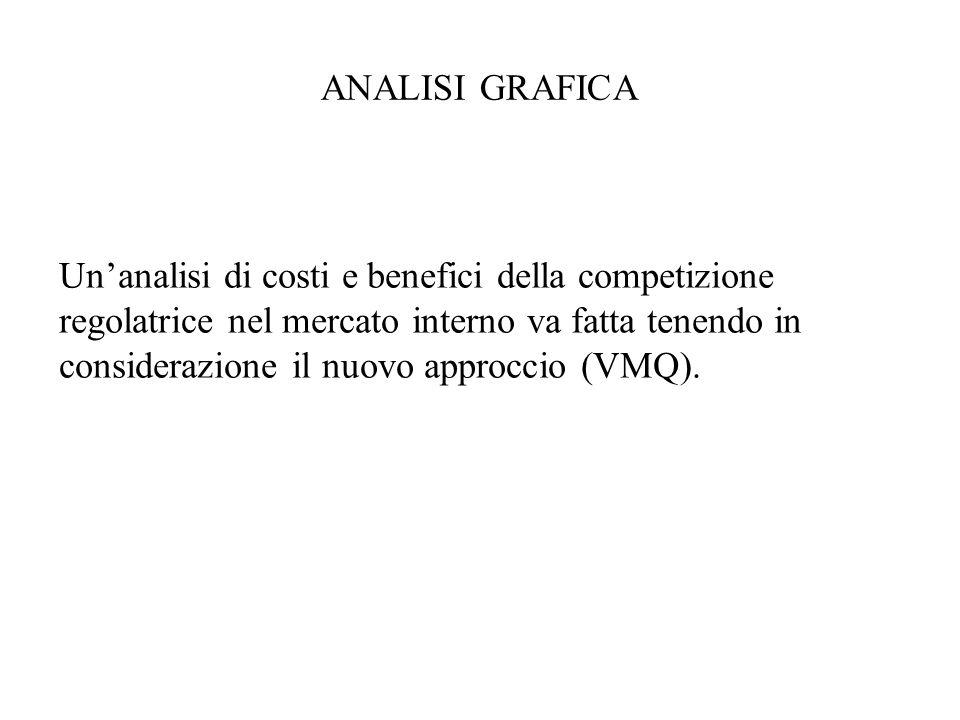 ANALISI GRAFICA Unanalisi di costi e benefici della competizione regolatrice nel mercato interno va fatta tenendo in considerazione il nuovo approccio (VMQ).