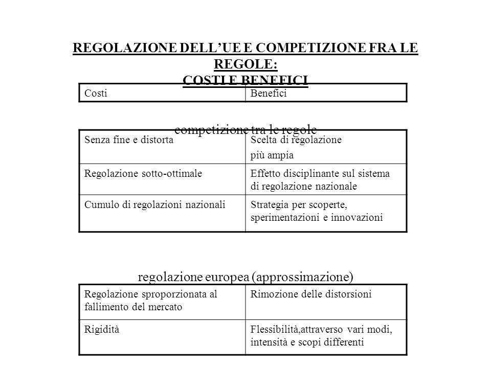 REGOLAZIONE DELLUE E COMPETIZIONE FRA LE REGOLE: COSTI E BENEFICI competizione tra le regole regolazione europea (approssimazione) CostiBenefici Senza fine e distortaScelta di regolazione più ampia Regolazione sotto-ottimaleEffetto disciplinante sul sistema di regolazione nazionale Cumulo di regolazioni nazionaliStrategia per scoperte, sperimentazioni e innovazioni Regolazione sproporzionata al fallimento del mercato Rimozione delle distorsioni RigiditàFlessibilità,attraverso vari modi, intensità e scopi differenti