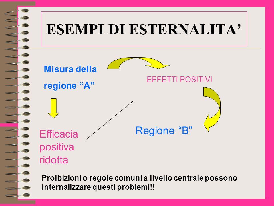 ESEMPI DI ESTERNALITA Misura della regione A EFFETTI POSITIVI Regione B Efficacia positiva ridotta Proibizioni o regole comuni a livello centrale possono internalizzare questi problemi!!