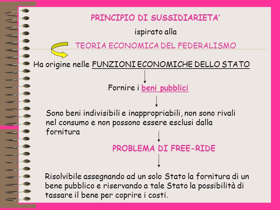 PRINCIPIO DI SUSSIDIARIETA ispirato alla TEORIA ECONOMICA DEL FEDERALISMO Ha origine nelle FUNZIONI ECONOMICHE DELLO STATO Fornire i beni pubblici Sono beni indivisibili e inappropriabili, non sono rivali nel consumo e non possono essere esclusi dalla fornitura PROBLEMA DI FREE-RIDE Risolvibile assegnando ad un solo Stato la fornitura di un bene pubblico e riservando a tale Stato la possibilità di tassare il bene per coprire i costi.