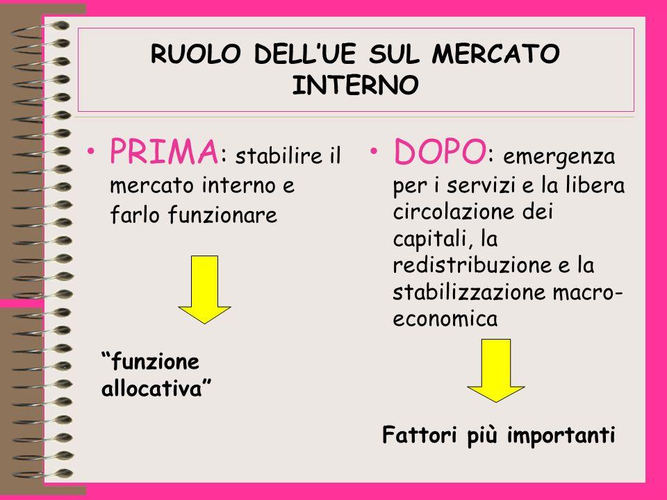 RUOLO DELLUE SUL MERCATO INTERNO PRIMA : stabilire il mercato interno e farlo funzionare DOPO : emergenza per i servizi e la libera circolazione dei capitali, la redistribuzione e la stabilizzazione macro- economica funzione allocativa Fattori più importanti