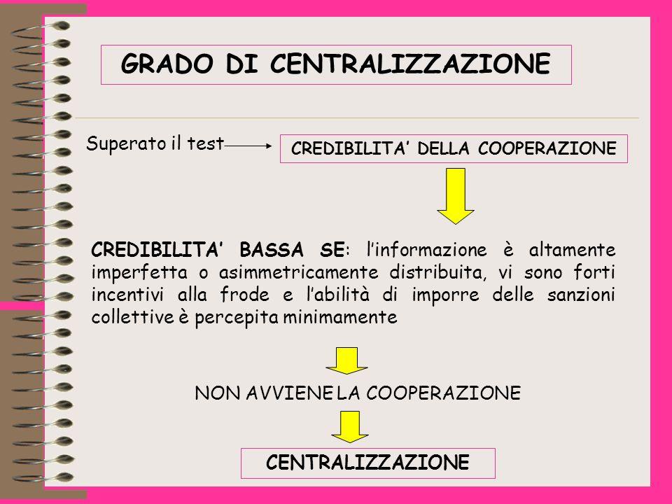 Superato il test CREDIBILITA DELLA COOPERAZIONE CREDIBILITA BASSA SE: linformazione è altamente imperfetta o asimmetricamente distribuita, vi sono forti incentivi alla frode e labilità di imporre delle sanzioni collettive è percepita minimamente NON AVVIENE LA COOPERAZIONE CENTRALIZZAZIONE GRADO DI CENTRALIZZAZIONE