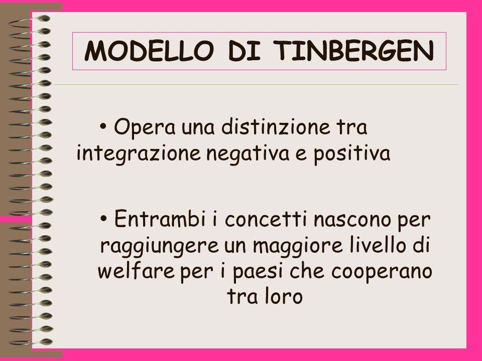 MODELLO DI TINBERGEN Opera una distinzione tra integrazione negativa e positiva Entrambi i concetti nascono per raggiungere un maggiore livello di welfare per i paesi che cooperano tra loro