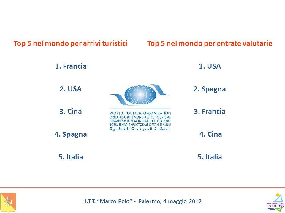 Top 5 nel mondo per arrivi turistici 1. Francia 2. USA 3. Cina 4. Spagna 5. Italia Top 5 nel mondo per entrate valutarie 1. USA 2. Spagna 3. Francia 4