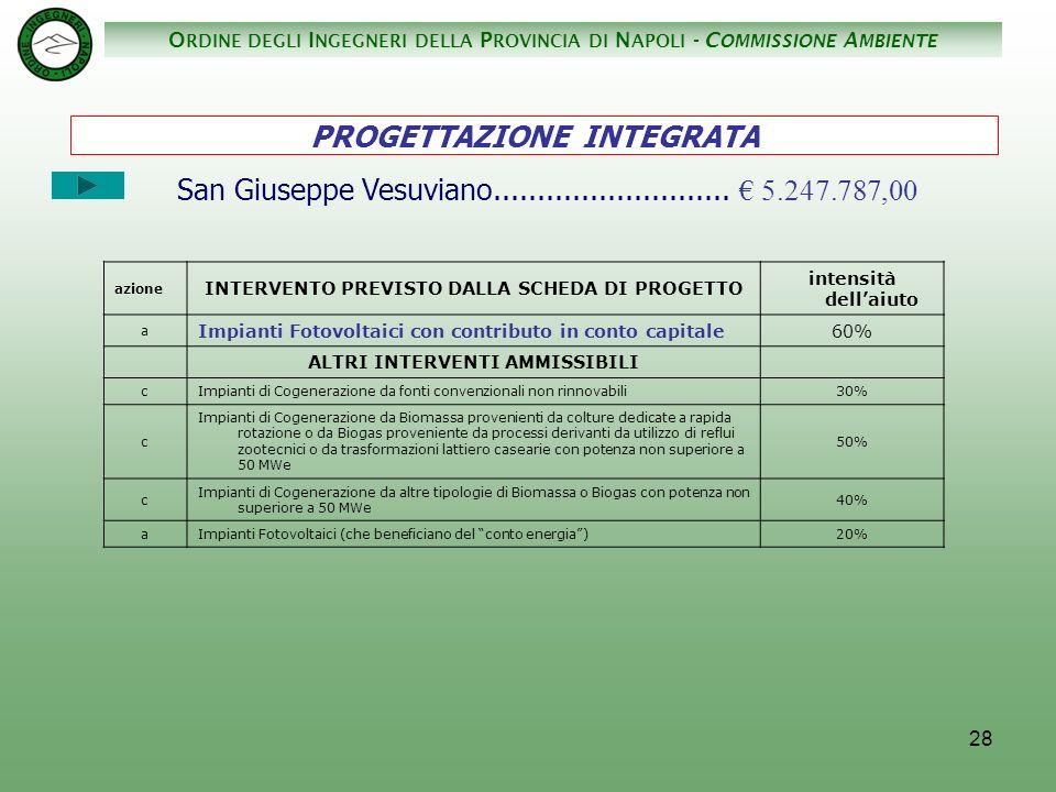 O RDINE DEGLI I NGEGNERI DELLA P ROVINCIA DI N APOLI - C OMMISSIONE A MBIENTE 28 San Giuseppe Vesuviano...........................