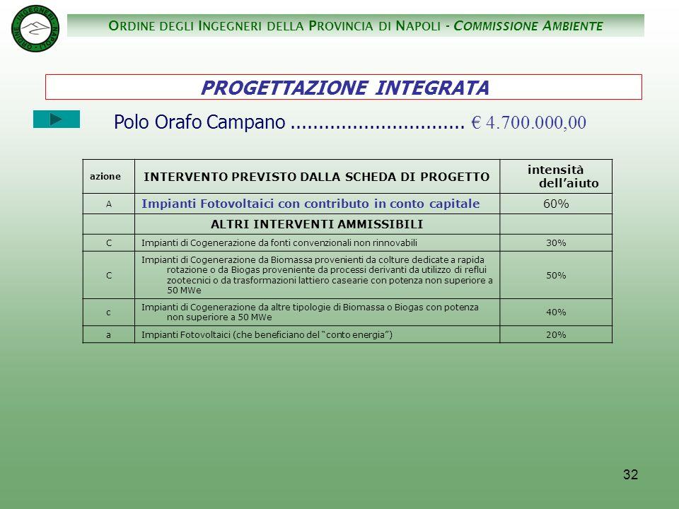 O RDINE DEGLI I NGEGNERI DELLA P ROVINCIA DI N APOLI - C OMMISSIONE A MBIENTE 32 Polo Orafo Campano...............................