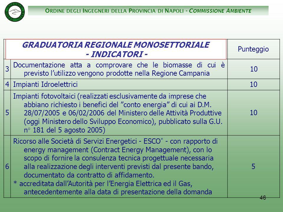 O RDINE DEGLI I NGEGNERI DELLA P ROVINCIA DI N APOLI - C OMMISSIONE A MBIENTE 46 GRADUATORIA REGIONALE MONOSETTORIALE INDICATORI Punteggio 3 Documentazione atta a comprovare che le biomasse di cui è previsto lutilizzo vengono prodotte nella Regione Campania 10 4Impianti Idroelettrici10 5 Impianti fotovoltaici (realizzati esclusivamente da imprese che abbiano richiesto i benefici del conto energia di cui ai D.M.