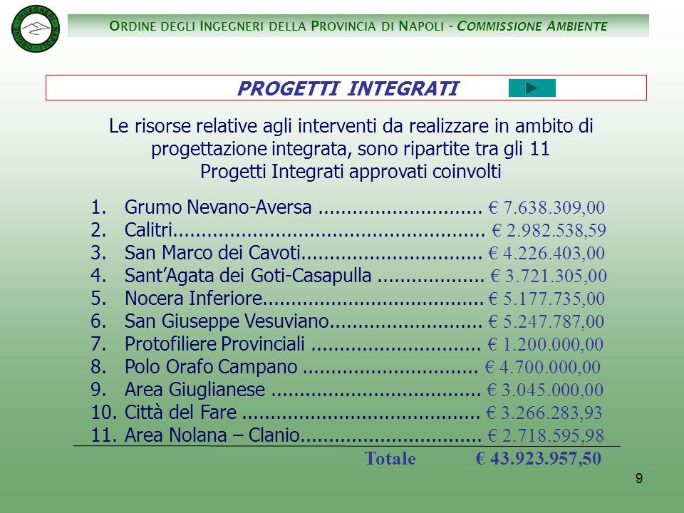 O RDINE DEGLI I NGEGNERI DELLA P ROVINCIA DI N APOLI - C OMMISSIONE A MBIENTE 30 Protofiliere Provinciali..............................