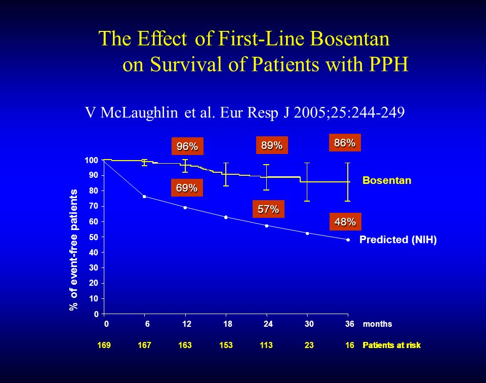 The Effect of First-Line Bosentan on Survival of Patients with PPH V McLaughlin et al. Eur Resp J 2005;25:244-249 0 6 12 18 24 30 36 months 169 Patien