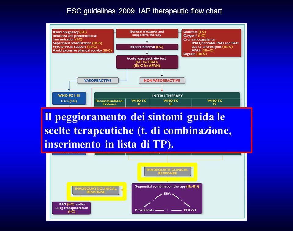 ESC guidelines 2009. IAP therapeutic flow chart Il peggioramento dei sintomi guida le scelte terapeutiche (t. di combinazione, inserimento in lista di