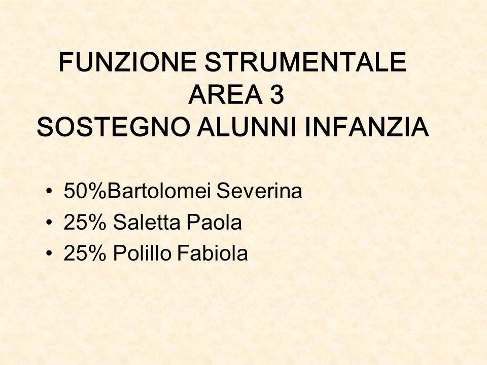 FUNZIONE STRUMENTALE AREA 3 SOSTEGNO ALUNNI INFANZIA 50%Bartolomei Severina 25% Saletta Paola 25% Polillo Fabiola