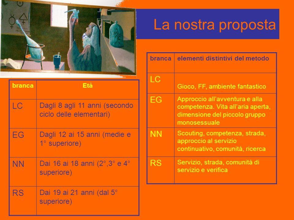 La nostra proposta brancaEtà LC Dagli 8 agli 11 anni (secondo ciclo delle elementari) EG Dagli 12 ai 15 anni (medie e 1° superiore) NN Dai 16 ai 18 an