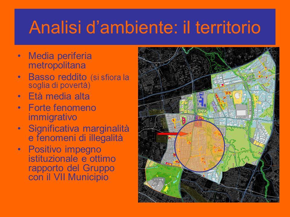 Analisi dambiente: il territorio Media periferia metropolitana Basso reddito (si sfiora la soglia di povertà) Età media alta Forte fenomeno immigrativ