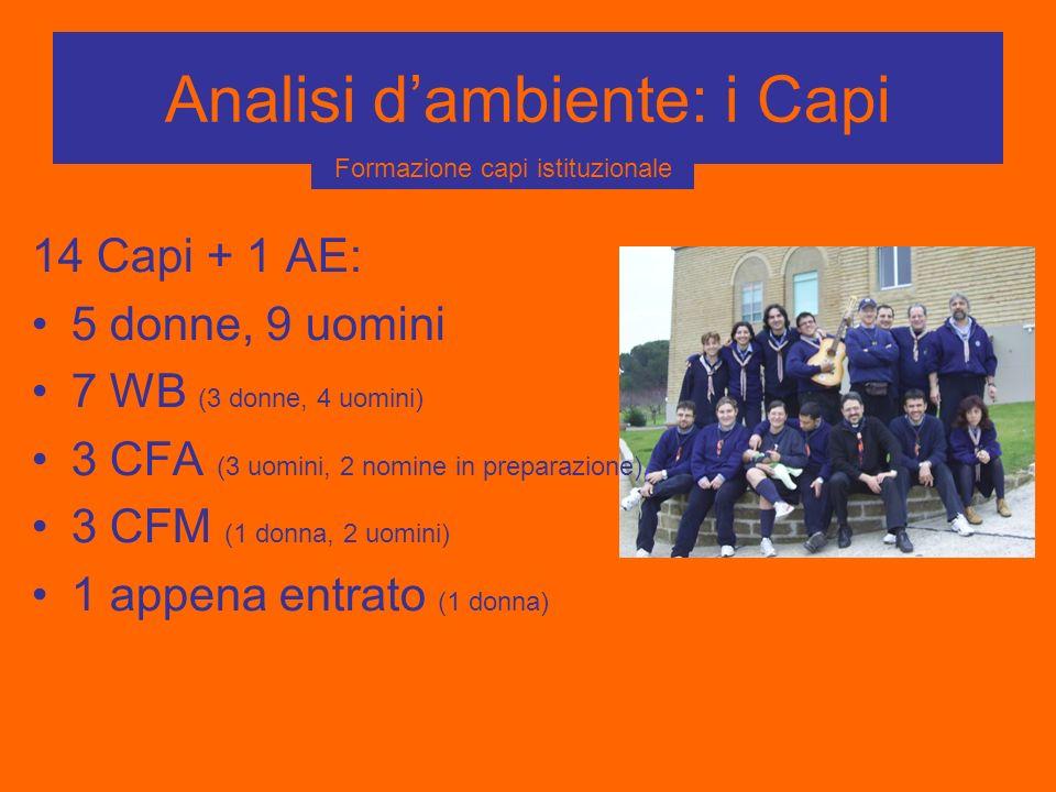 Analisi dambiente: i Capi 14 Capi + 1 AE: 5 donne, 9 uomini 7 WB (3 donne, 4 uomini) 3 CFA (3 uomini, 2 nomine in preparazione) 3 CFM (1 donna, 2 uomi